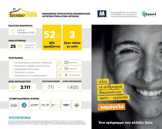 HoMellon Infographic